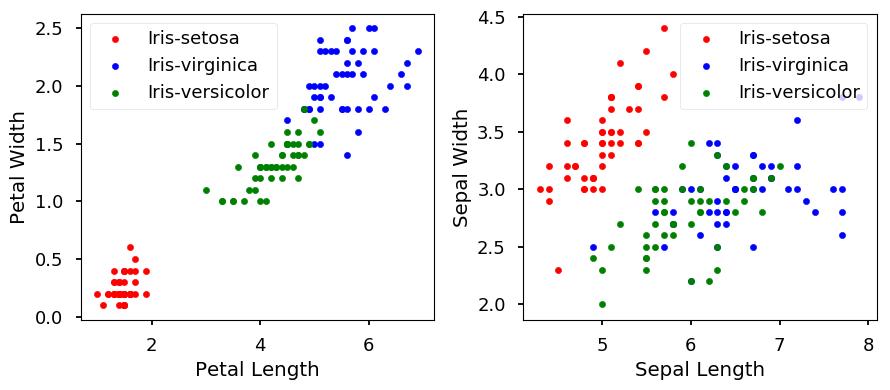 k-Nearest Neighbors - Introduction to Machine Learning